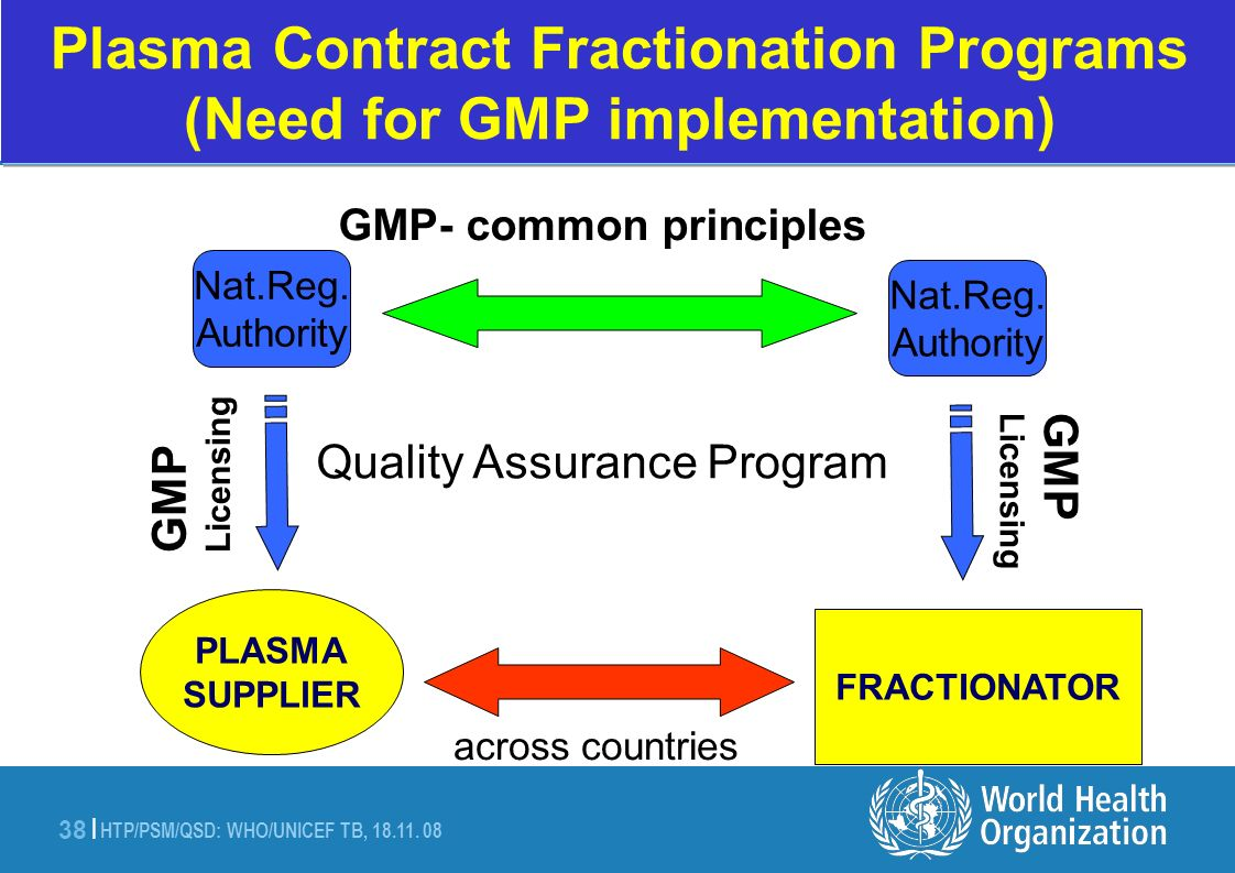 HTP/PSM/QSD: WHO/UNICEF TB, 18.11. 08 38 | Plasma Contract Fractionation Programs (Need for GMP implementation) GMP Licensing GMP Licensing Quality As