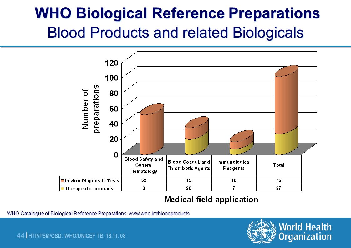 HTP/PSM/QSD: WHO/UNICEF TB, 18.11. 08 44 | WHO Biological Reference Preparations Blood Products and related Biologicals WHO Catalogue of Biological Re