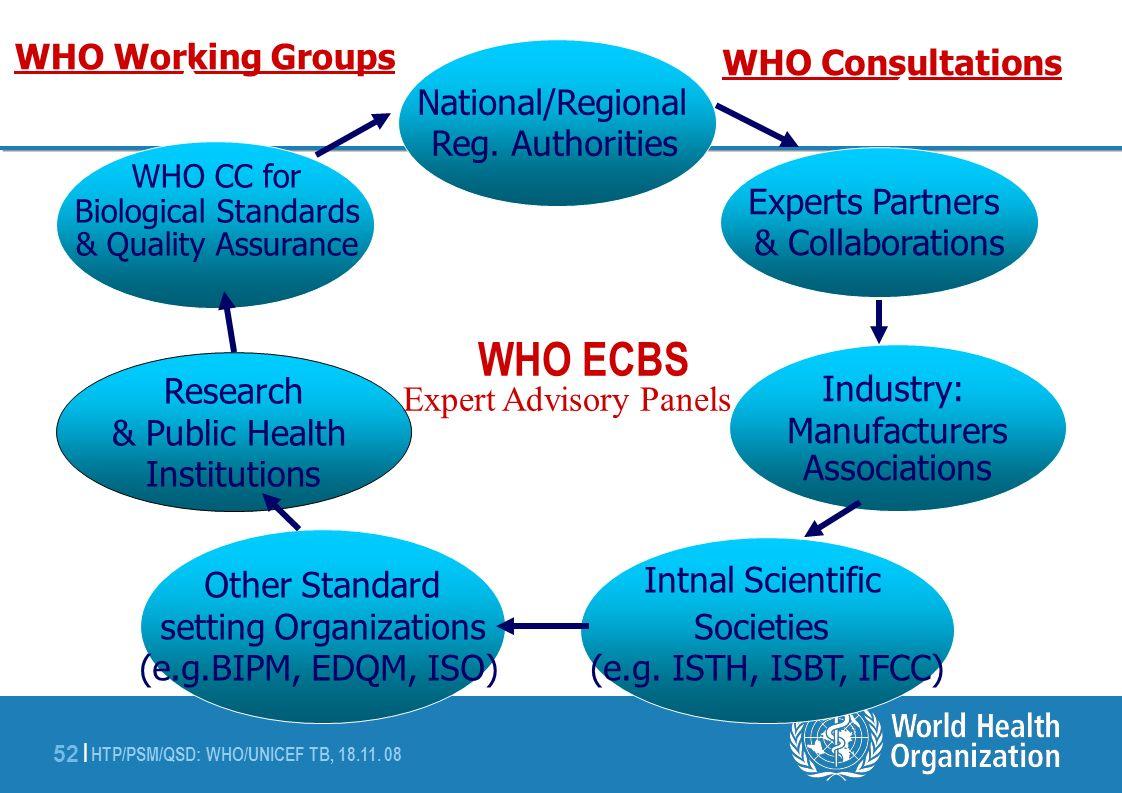 HTP/PSM/QSD: WHO/UNICEF TB, 18.11. 08 52 | National/Regional Reg. Authorities Other Standard setting Organizations (e.g.BIPM, EDQM, ISO) Experts Partn
