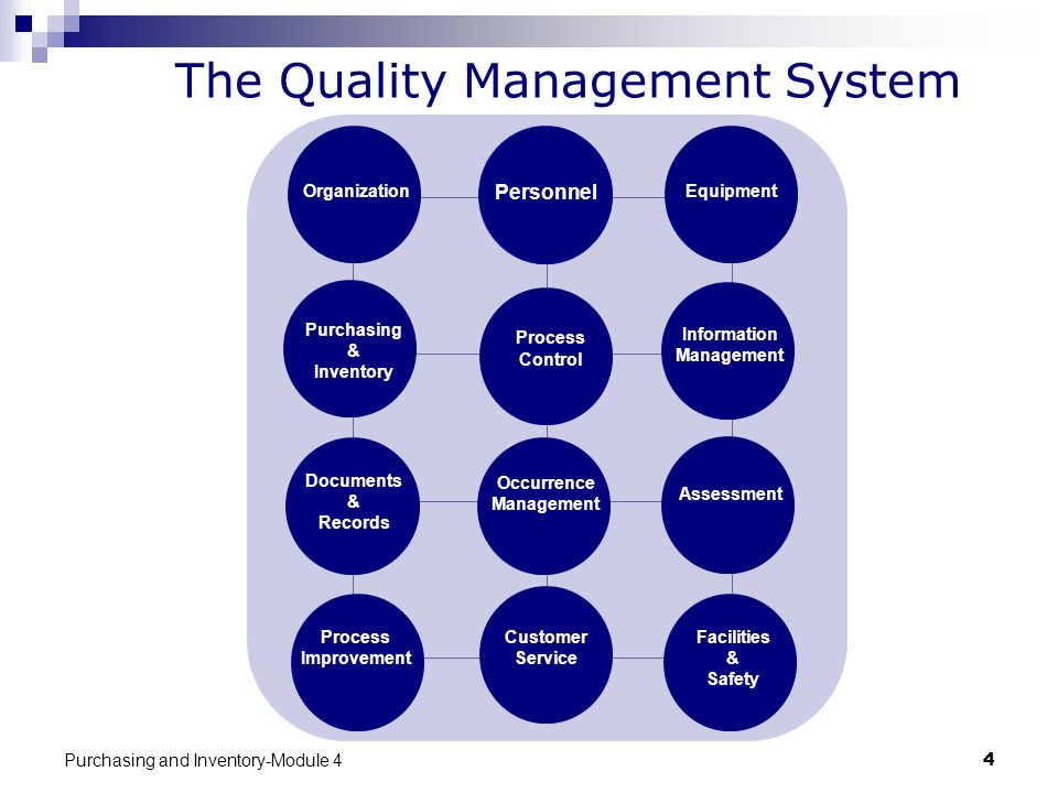 Purchasing and Inventory-Module 44 The Quality Management System Organization Personnel Equipment Purchasing & Inventory Process Control Information M