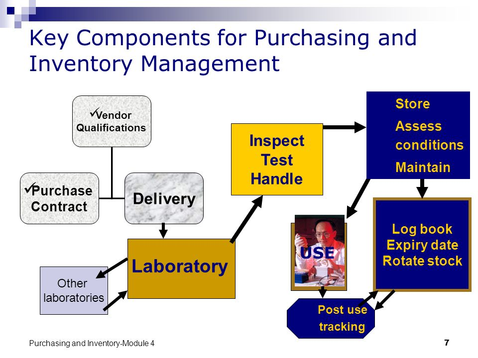 Purchasing and Inventory-Module 47 Key Components for Purchasing and Inventory Management Inspect Test Handle Log book Expiry date Rotate stock Labora