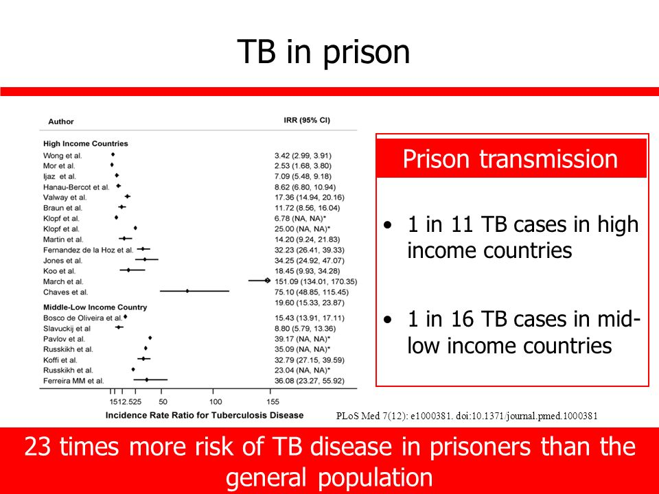 TB in prison 1 in 11 TB cases in high income countries 1 in 16 TB cases in mid- low income countries Prison transmission 23 times more risk of TB disease in prisoners than the general population PLoS Med 7(12): e