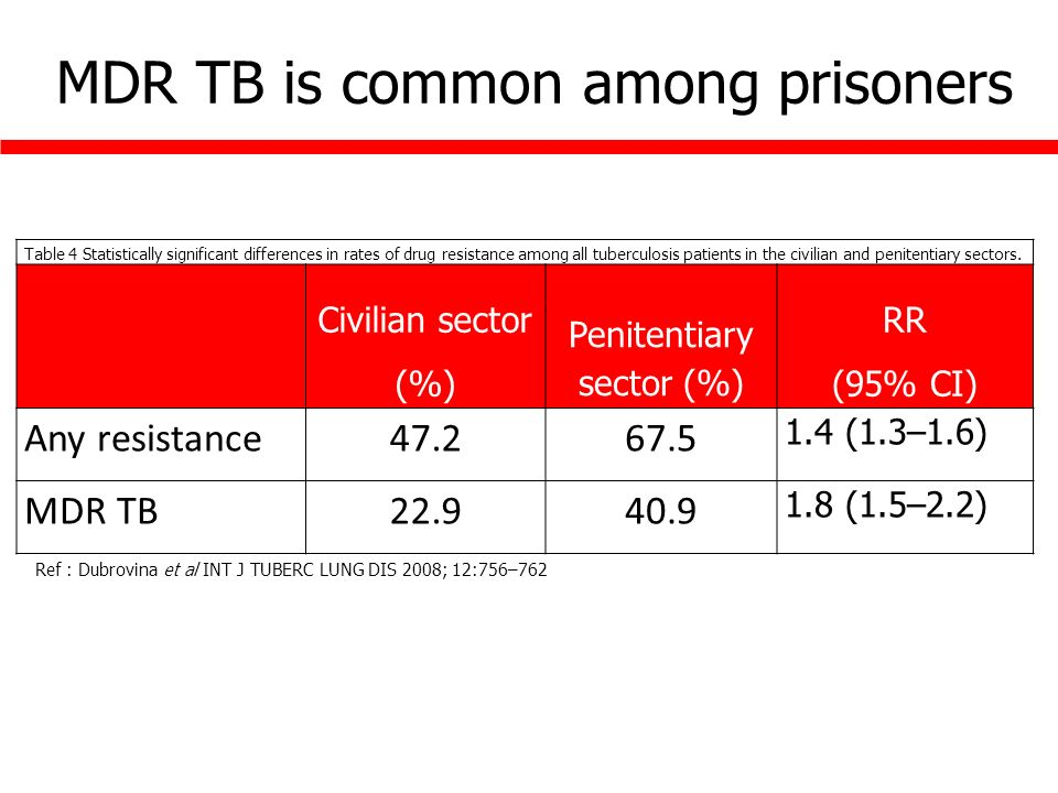 Table 4 Statistically significant differences in rates of drug resistance among all tuberculosis patients in the civilian and penitentiary sectors.
