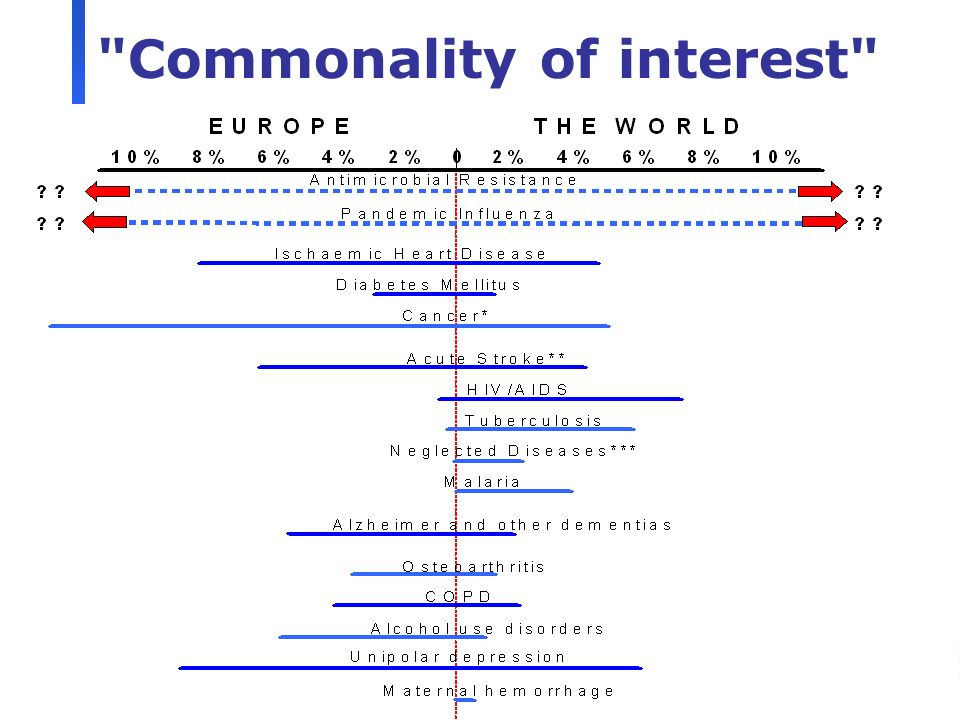 14 Commonality of interest