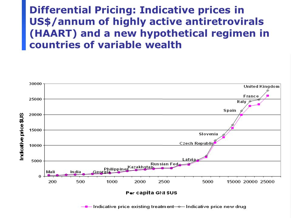 26 Differential Pricing: Indicative prices in US$/annum of highly active antiretrovirals (HAART) and a new hypothetical regimen in countries of variab