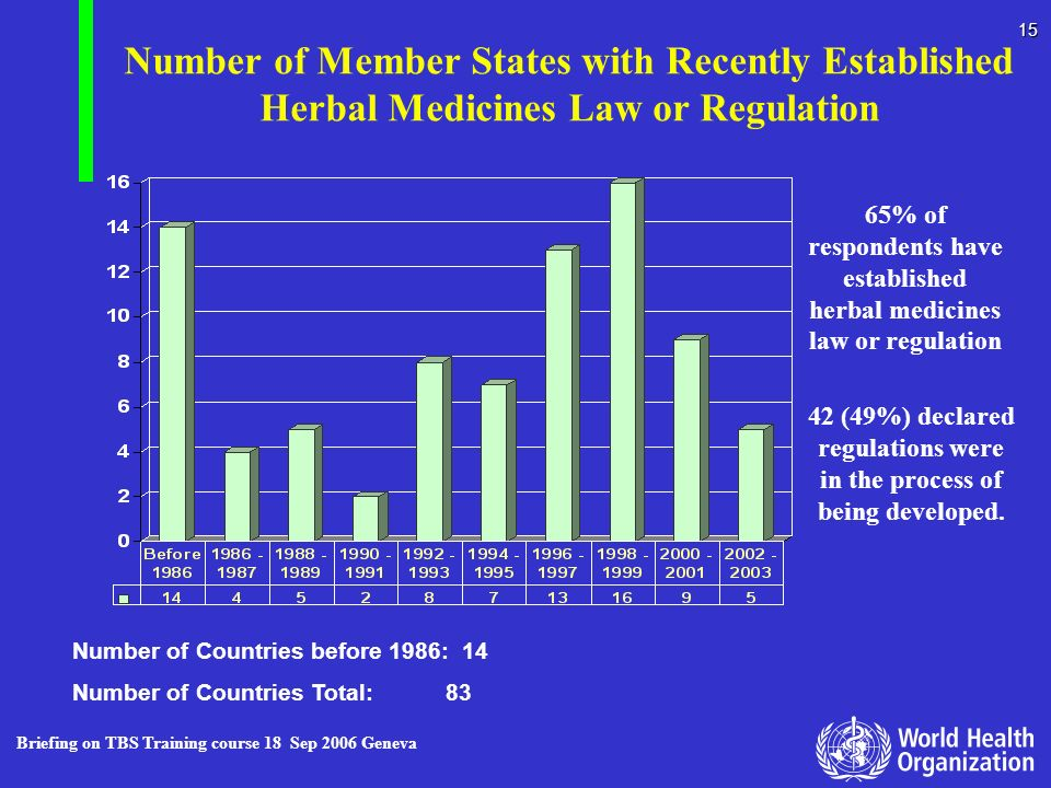 Briefing on TBS Training course 18 Sep 2006 Geneva 15 Number of Member States with Recently Established Herbal Medicines Law or Regulation Number of C
