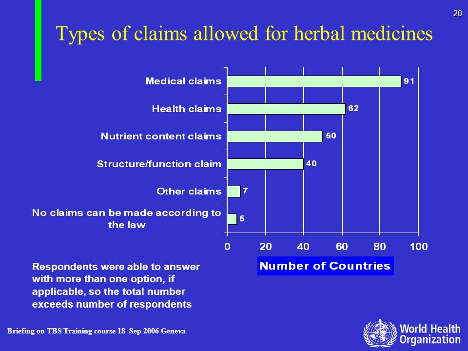 Briefing on TBS Training course 18 Sep 2006 Geneva 20 Types of claims allowed for herbal medicines Respondents were able to answer with more than one