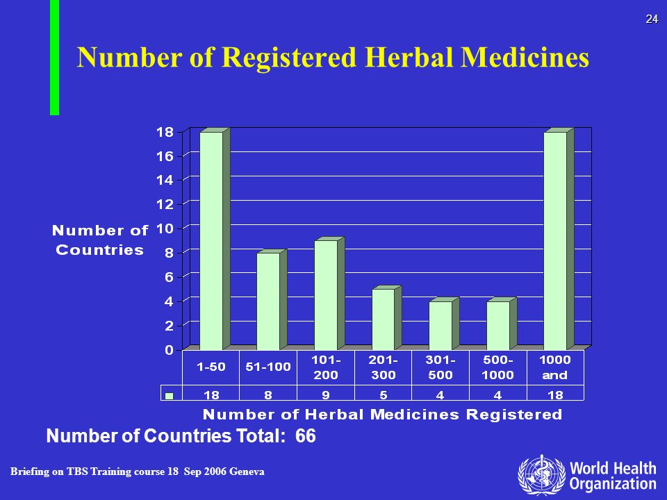 Briefing on TBS Training course 18 Sep 2006 Geneva 24 Number of Registered Herbal Medicines Number of Countries Total: 66