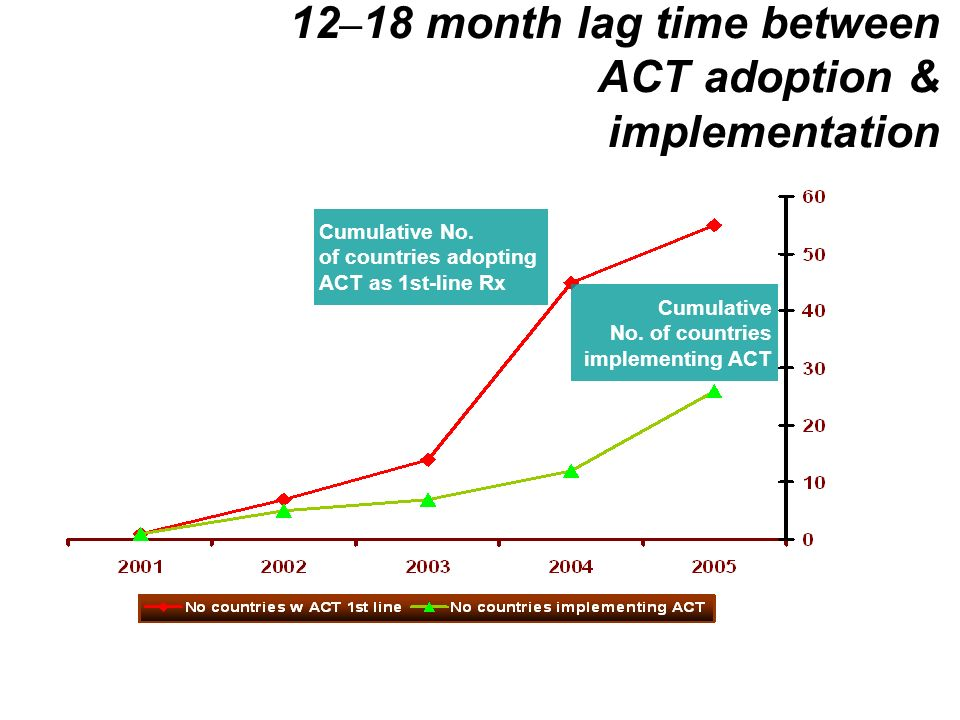 12 – 18 month lag time between ACT adoption & implementation Cumulative No.of countries adoptingACT as 1st-line Rx Cumulative No.