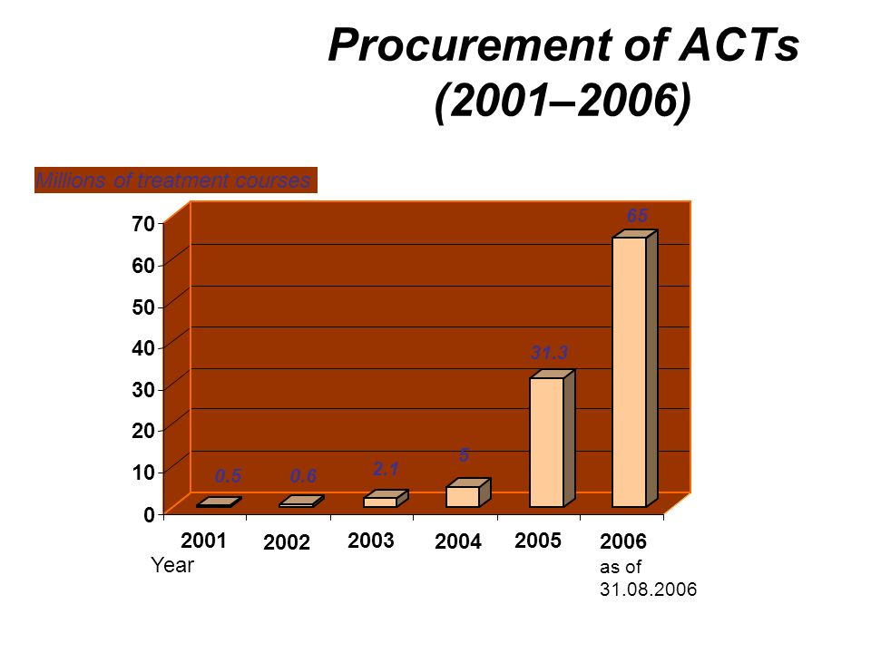 Procurement of ACTs (2001–2006) 0 10 20 30 40 50 60 70 Millions of treatment courses 200120032005 Year 2006 as of 31.08.2006 2004 2002 0.50.6 2.1 5 31.3 65