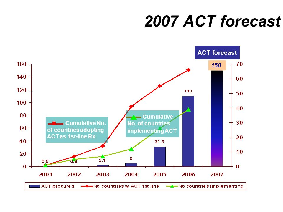 2007 ACT forecast ACT forecast Millions of treatment courses Cumulative No.