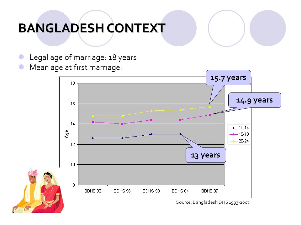 BANGLADESH CONTEXT Legal age of marriage: 18 years Mean age at first marriage: Source: Bangladesh DHS 1993-2007 15.7 years 14.9 years 13 years