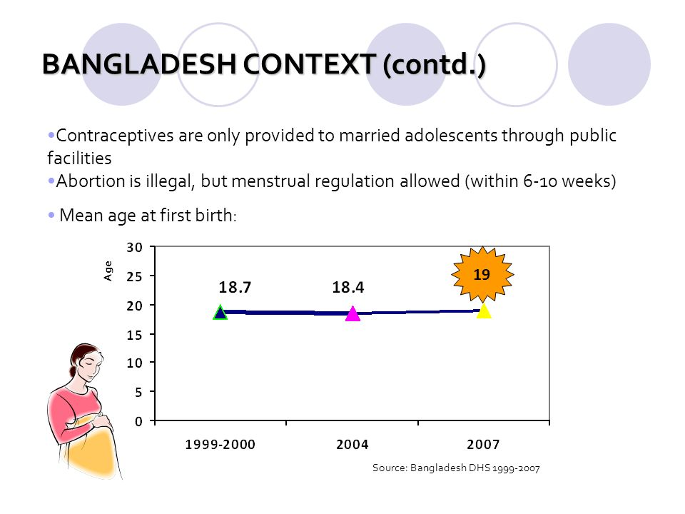 BANGLADESH CONTEXT (contd.) Source: Bangladesh DHS 1999-2007 Contraceptives are only provided to married adolescents through public facilities Abortio