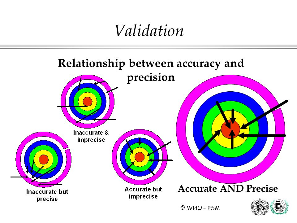 © WHO – PSM Validation Relationship between accuracy and precision Accurate AND Precise