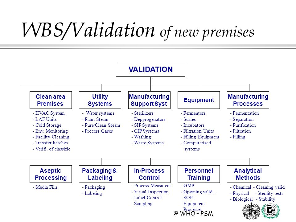 © WHO – PSM WBS/Validation of new premises VALIDATION Clean area Premises Manufacturing Processes Equipment Manufacturing Support Syst. Utility System