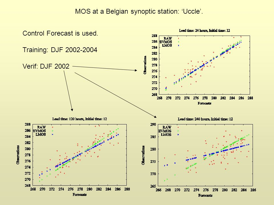 Control Forecast is used. Training: DJF 2002-2004 Verif: DJF 2002 MOS at a Belgian synoptic station: Uccle.