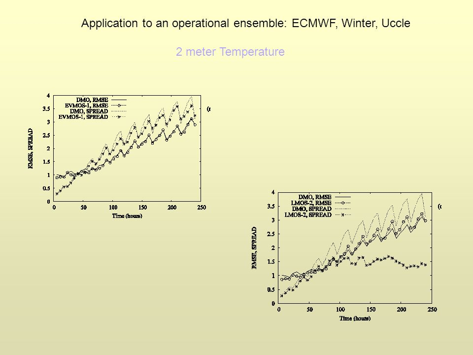 Application to an operational ensemble: ECMWF, Winter, Uccle 2 meter Temperature
