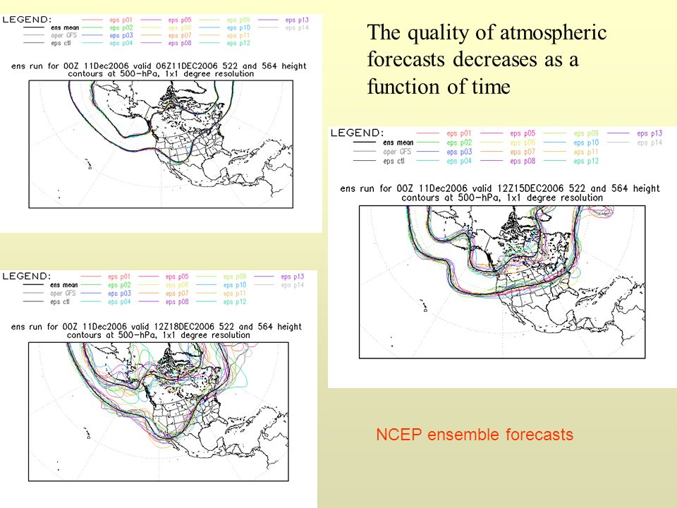 The quality of atmospheric forecasts decreases as a function of time NCEP ensemble forecasts