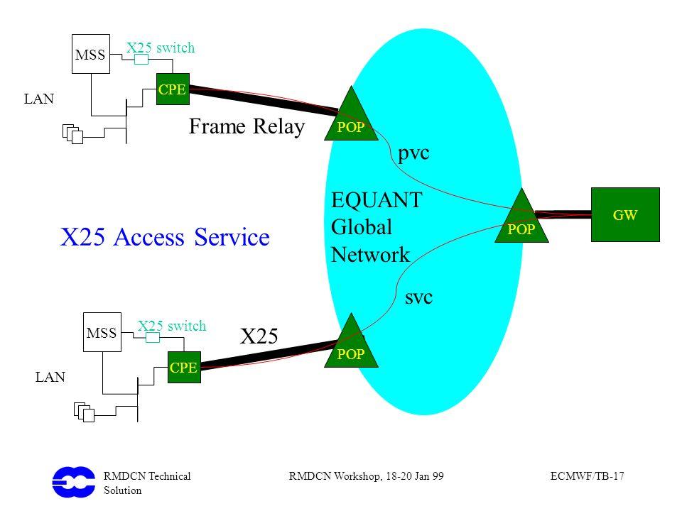 RMDCN Technical Solution RMDCN Workshop, 18-20 Jan 99ECMWF/TB-17 GW POP LAN X25 switch MSS POP CPE LAN X25 switch MSS CPE POP EQUANT Global Network Fr