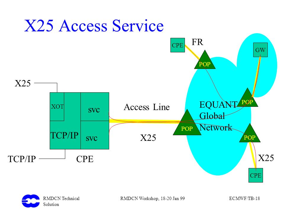 RMDCN Technical Solution RMDCN Workshop, 18-20 Jan 99ECMWF/TB-18 POP Access Line X25 CPE XOT TCP/IP svc X25 TCP/IP POP EQUANT Global Network X25 Acces