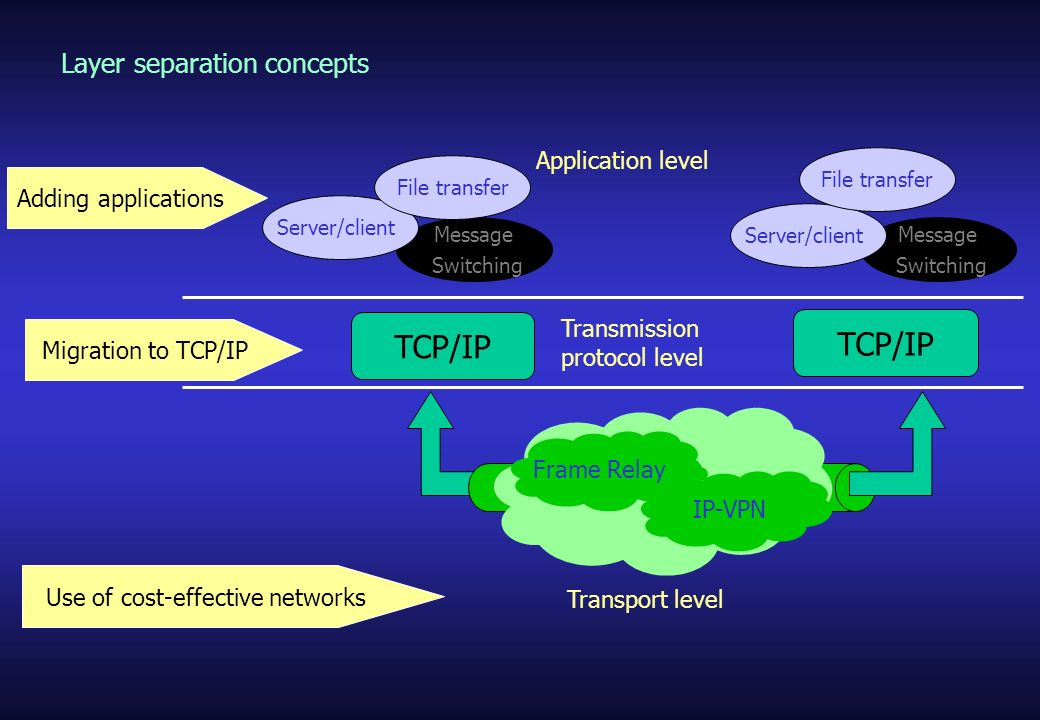 IPsec VPN products add/remove the ESP for encryption and encapsulation and the AH for authentication to/from an IP packet.