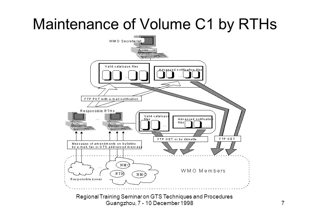 Regional Training Seminar on GTS Techniques and Procedures Guangzhou, 7 - 10 December 1998 7 Maintenance of Volume C1 by RTHs