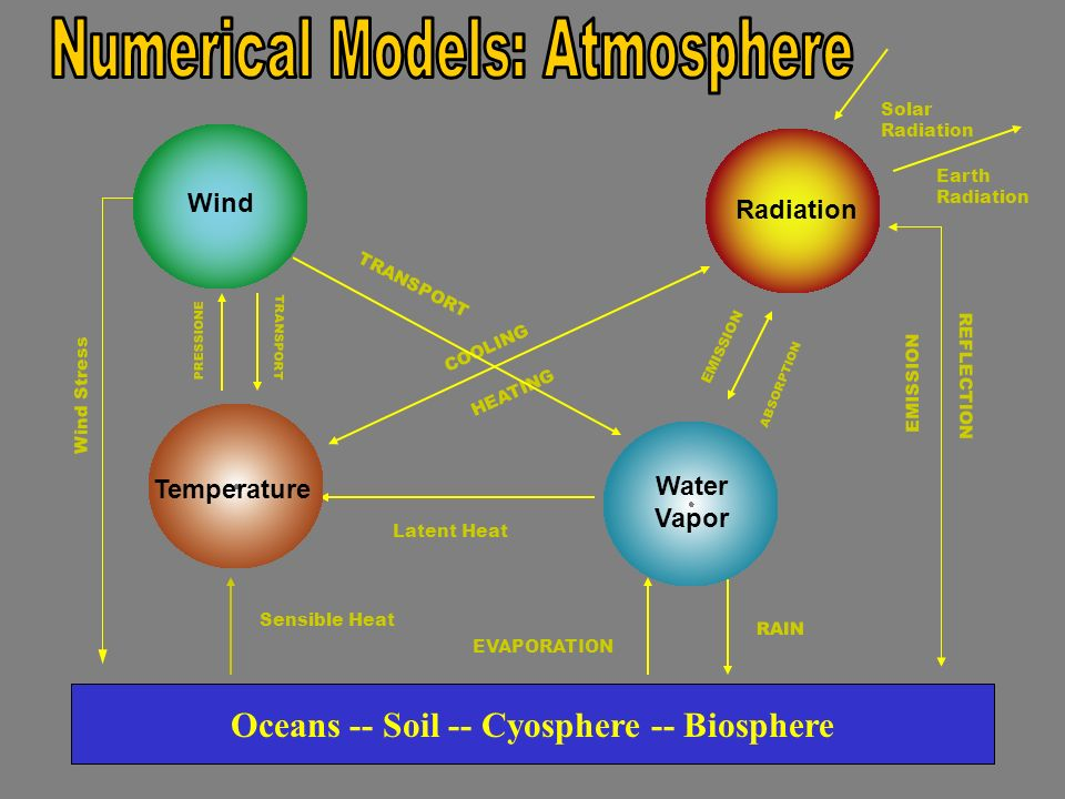 Sea Ice Oceans The Climate System Biosphere Soil Moisture Run-off Atmosphere Precipitation Evaporation