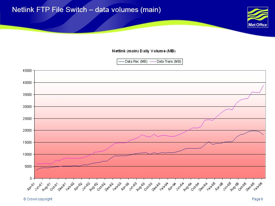 Page 9© Crown copyright Netlink FTP File Switch – data volumes (main)