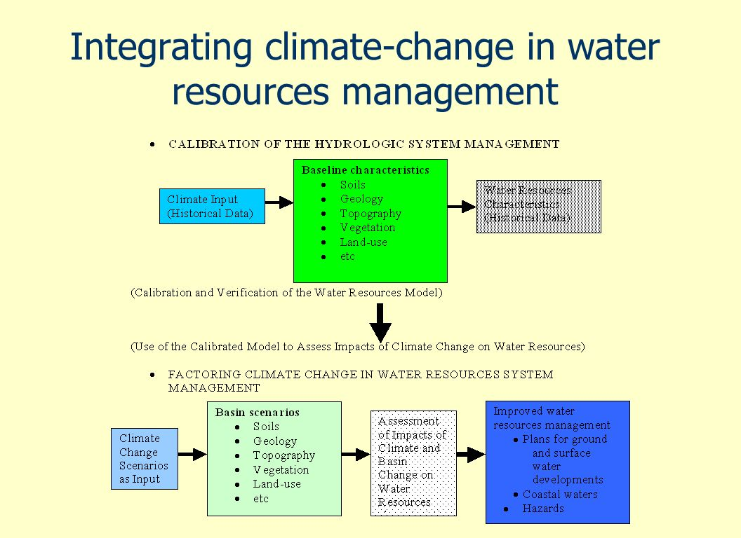 Integrating climate-change in water resources management