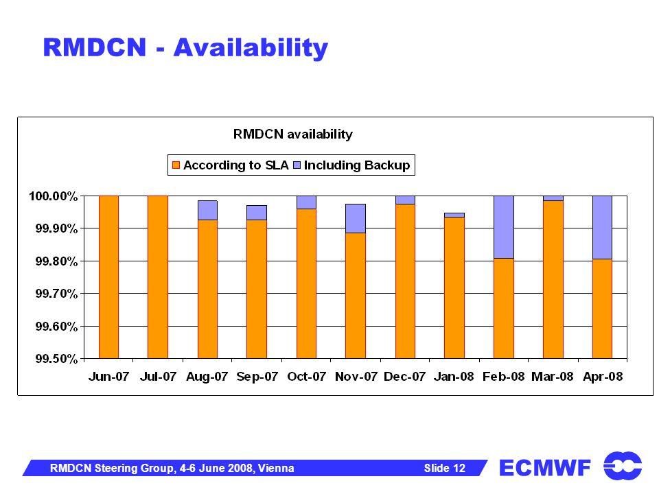 ECMWF Slide 12RMDCN Steering Group, 4-6 June 2008, Vienna RMDCN - Availability