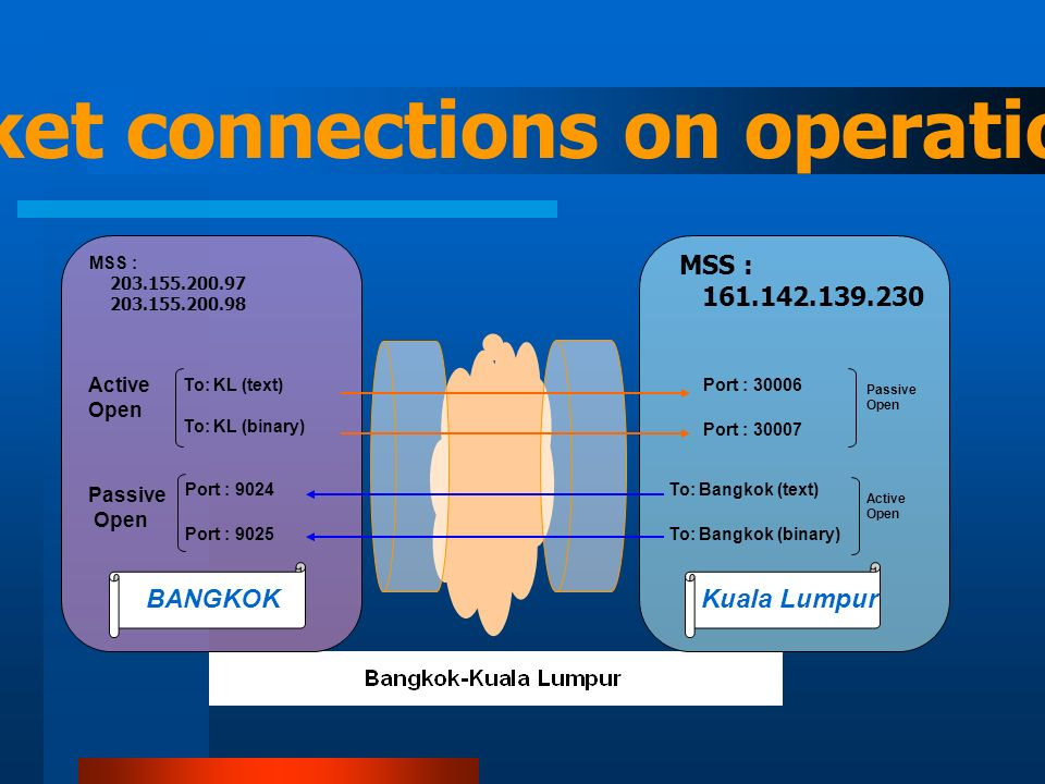 To: KL (text) To: Bangkok (binary) Port : 30006 Port : 9025 BANGKOKKuala Lumpur To: Bangkok (text) Port : 9024 To: KL (binary) MSS : 161.142.139.230 Port : 30007 MSS : 203.155.200.97 203.155.200.98 Active Open Passive Open Passive Open Active Open TCP socket connections on operation basis