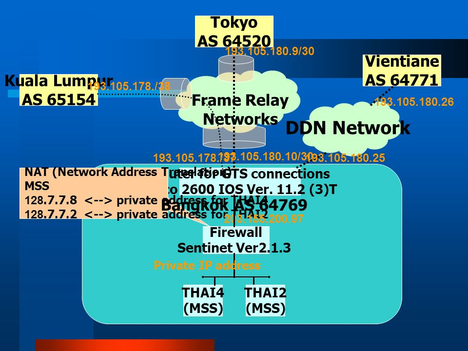 Frame Relay Networks Router for GTS connections Cisco 2600 IOS Ver.