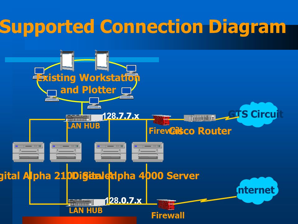 GTS Circuit Internet LAN HUB Firewall Cisco Router Digital Alpha 4000 Server 128.7.7.x Digital Alpha 2100 Server 128.0.7.x TCP/IP Supported Connection Diagram Existing Workstation and Plotter