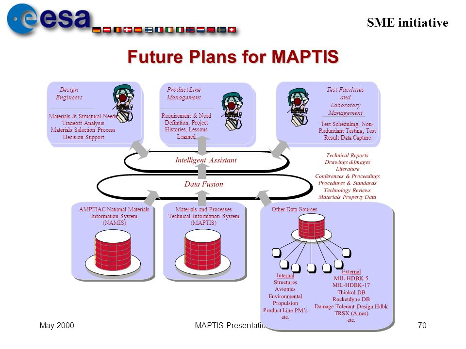 SME initiative May 2000MAPTIS Presentation70 Future Plans for MAPTIS Product Line Management Materials and Processes Technical Information System (MAP