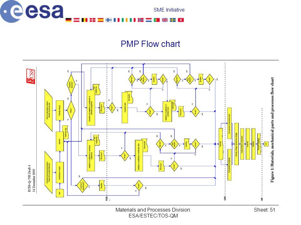 SME Initiative Materials and Processes Division ESA/ESTEC/TOS-QM Sheet: 51 PMP Flow chart