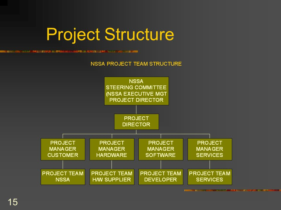15 Project Structure