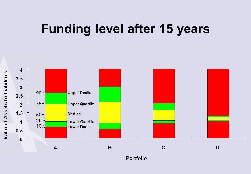 Funding level after 15 years Lower Decile Lower Quartile Median Upper Quartile Upper Decile 0 0.5 1 1.5 2 2.5 3 3.5 4 ABCD Portfolio Ratio of Assets t