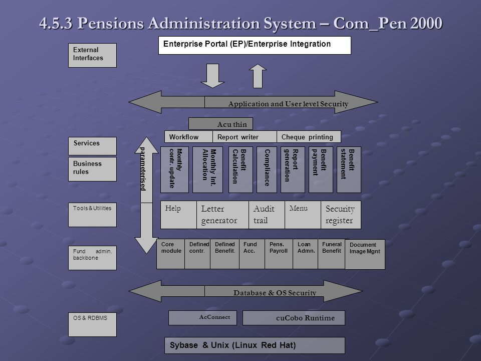 4.5.3 Pensions Administration System – Com_Pen 2000 Monthlycontr. u pdate Monthly Int.AllocationBenefitCalculationComplianceReportgenerationBenefitpay