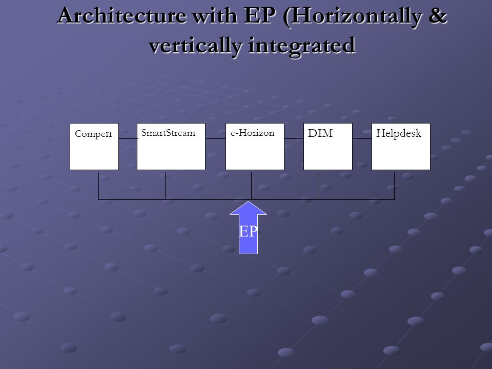 Architecture with EP (Horizontally & vertically integrated Compe n SmartStreame-Horizon DIMHelpdesk EP