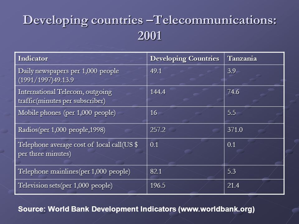 Developing countries –Telecommunications: 2001 Indicator Developing Countries Tanzania Daily newspapers per 1,000 people (1991/1997)49.13.9 49.13.9 In