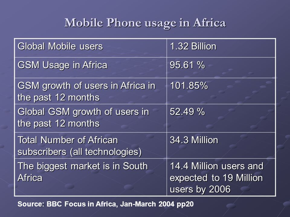 Mobile Phone usage in Africa Global Mobile users 1.32 Billion GSM Usage in Africa 95.61 % GSM growth of users in Africa in the past 12 months 101.85% Global GSM growth of users in the past 12 months 52.49 % Total Number of African subscribers (all technologies) 34.3 Million The biggest market is in South Africa 14.4 Million users and expected to 19 Million users by 2006 Source: BBC Focus in Africa, Jan-March 2004 pp20