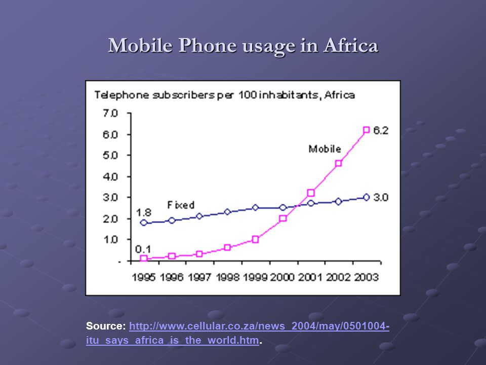 Mobile Phone usage in Africa Source: http://www.cellular.co.za/news_2004/may/0501004- itu_says_africa_is_the_world.htm.http://www.cellular.co.za/news_2004/may/0501004- itu_says_africa_is_the_world.htm