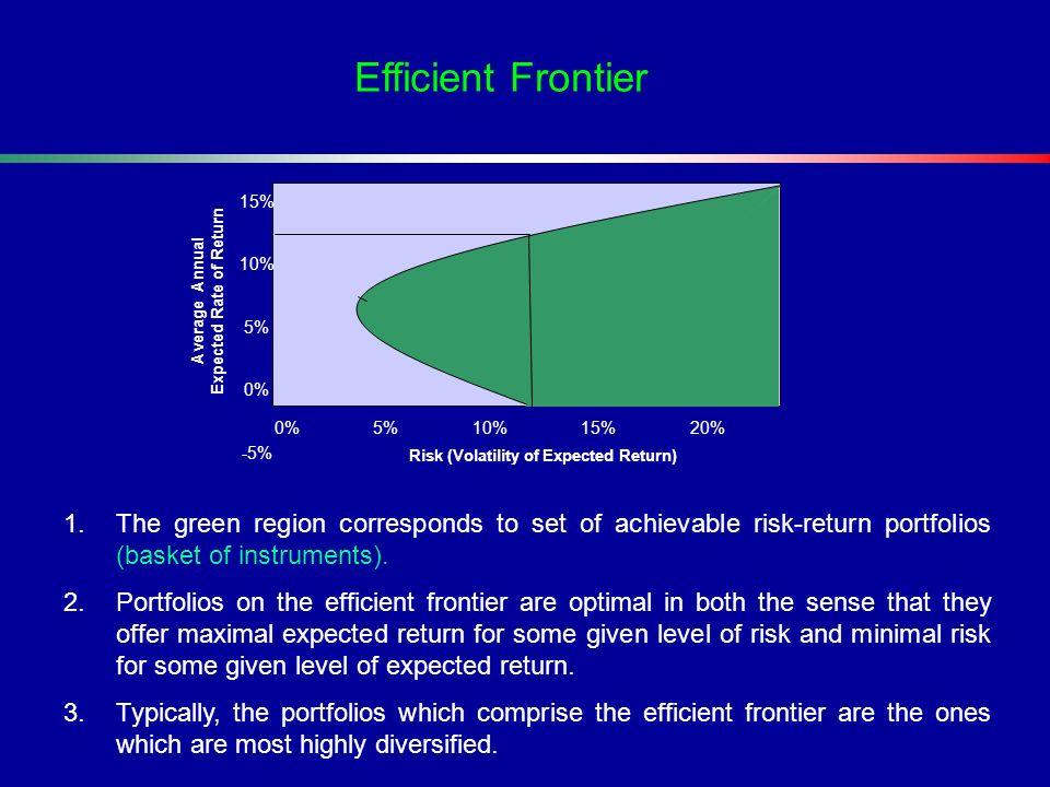 1.The green region corresponds to set of achievable risk-return portfolios (basket of instruments). 2.Portfolios on the efficient frontier are optimal