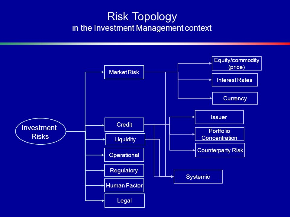 Risk Topology in the Investment Management context Investment Risks Liquidity Operational Regulatory Human Factor Market Risk Credit Portfolio Concent