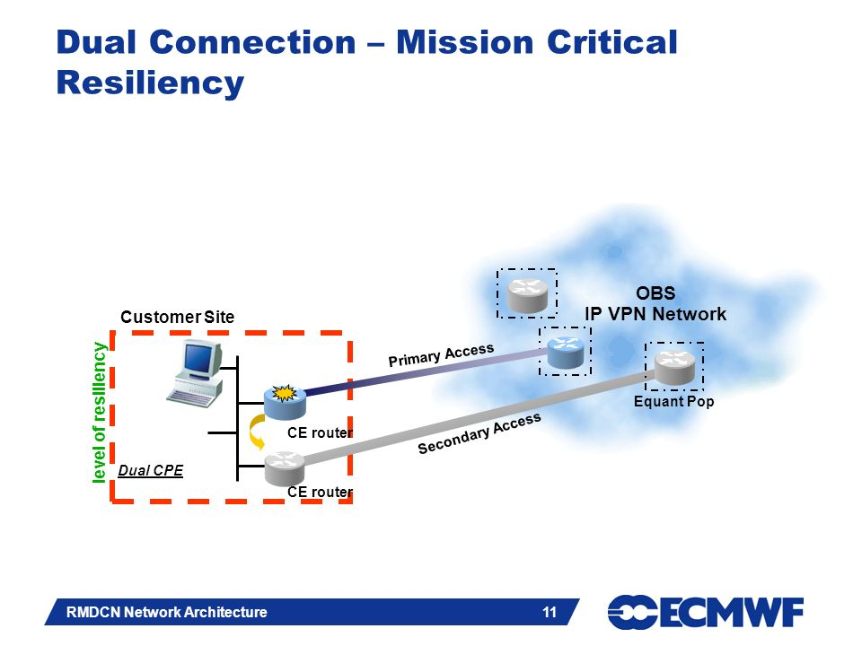 Slide 11 RMDCN Network Architecture 11 Dual Connection – Mission Critical Resiliency OBS IP VPN Network Customer Site CE router Equant Pop Dual CPE Primary Access Secondary Access level of resiliency