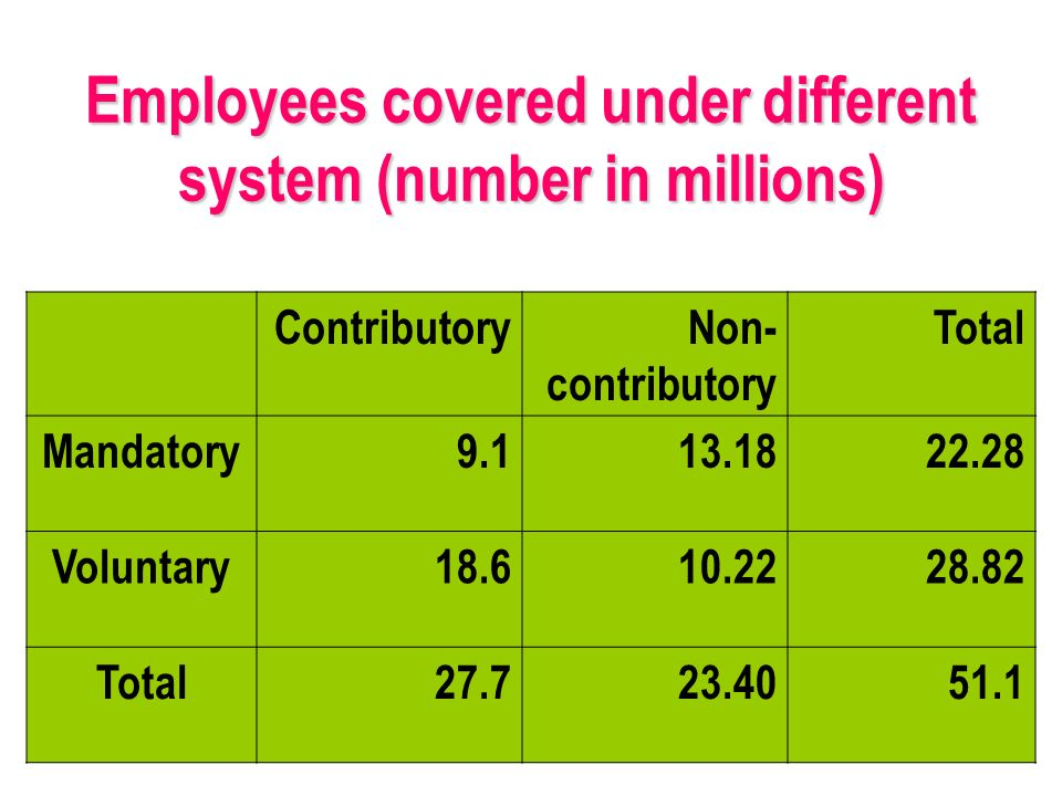 Employees covered under different system (number in millions) ContributoryNon- contributory Total Mandatory9.113.1822.28 Voluntary18.610.2228.82 Total27.723.4051.1