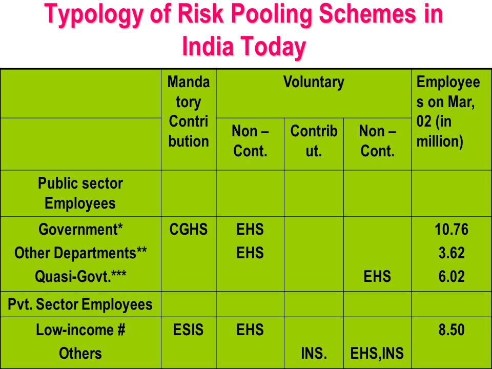 Typology of Risk Pooling Schemes in India Today Manda tory Contri bution VoluntaryEmployee s on Mar, 02 (in million) Non – Cont.