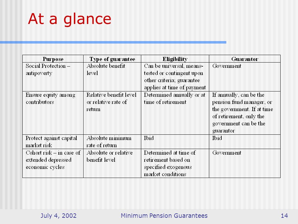 July 4, 2002Minimum Pension Guarantees14 At a glance