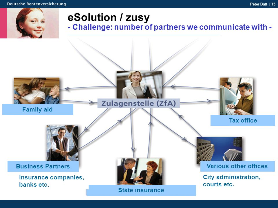 Peter Batt | 15 eSolution / zusy - Challenge: number of partners we communicate with - Family aid Business Partners State insurance Tax office Various other offices Insurance companies, banks etc.