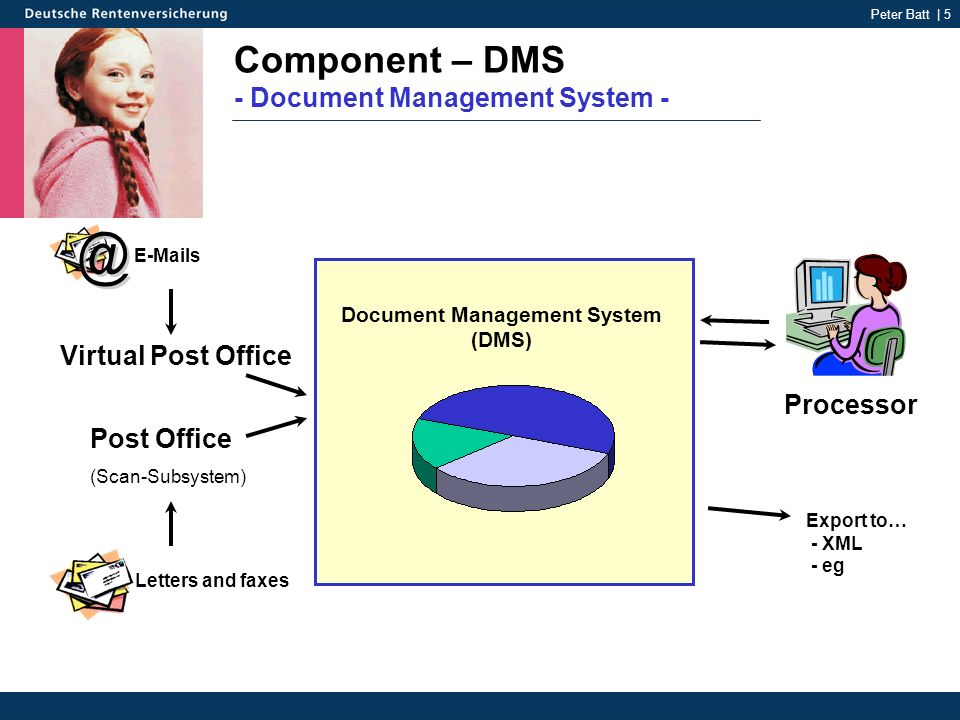 Peter Batt | 5 Component – DMS - Document Management System - Post Office (Scan-Subsystem) Virtual Post Office Export to… - XML - eg Document Manageme